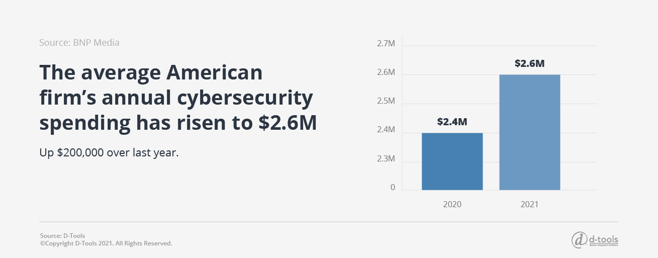 D-tools: Security Integrators - American firm's annual cybersecurity $2.6