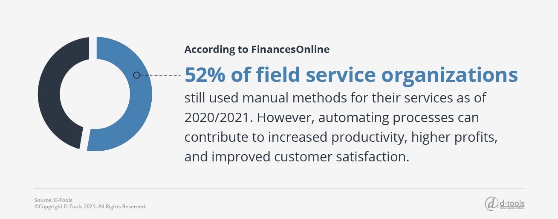 D-tools: field service productivity tips - 52%