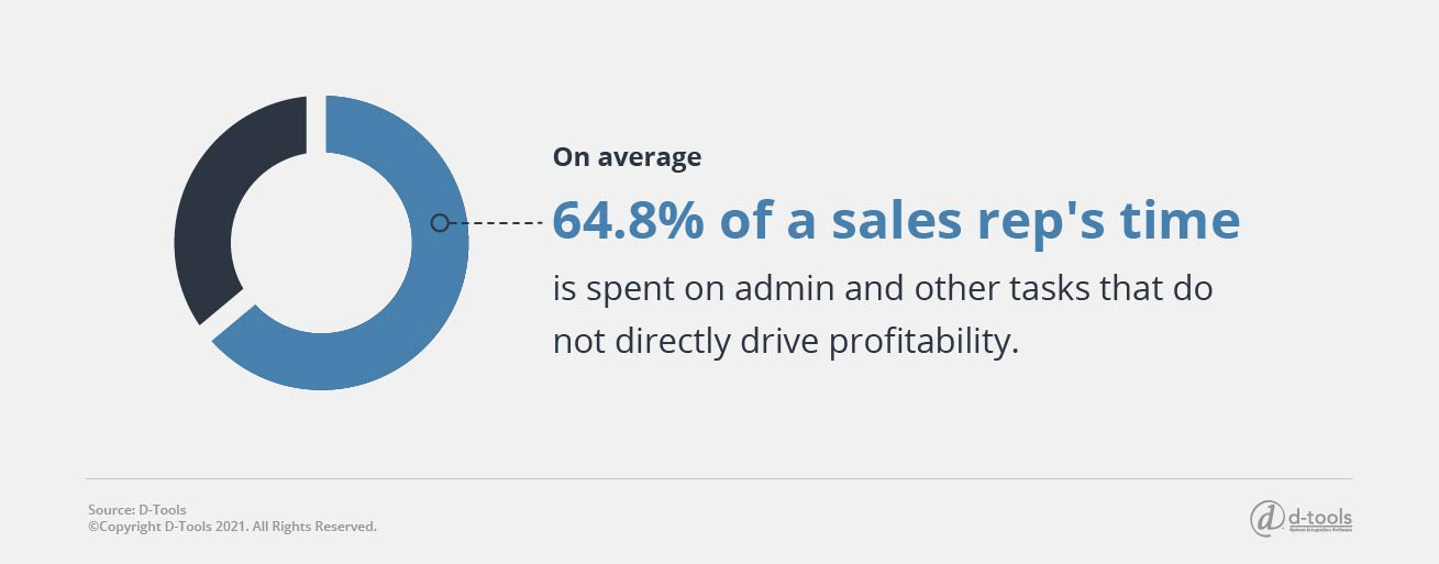 On average, 64.8% of a sales rep's time is spent on admin and other tasks that do not directly drive profitability.