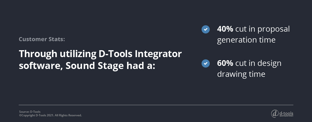 Through utilizing D-Tools Integrator software, Sound Stage had a 40% cut in proposal generation time and a 60% cut in design drawing time.