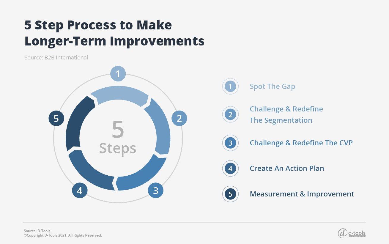 D-tools: service management software - 5 step process