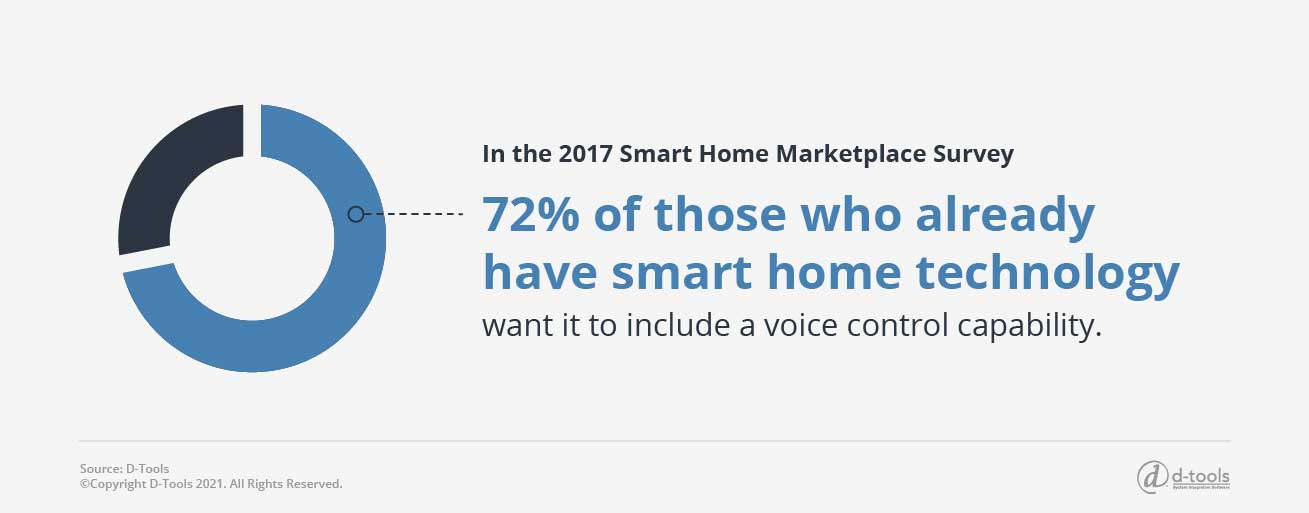 D-tools: Selling Home Automation Systems - 72%