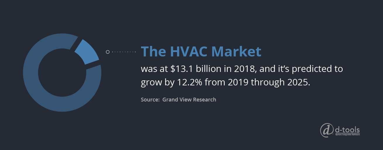 D-tools: Tips on improving HVAC controls - HVAC Market